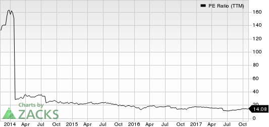 HD Supply Holdings, Inc. PE Ratio (TTM)