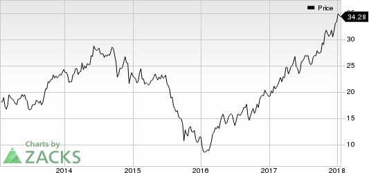 Huntsman Corporation Price
