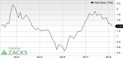 Huntsman Corporation PEG Ratio (TTM)