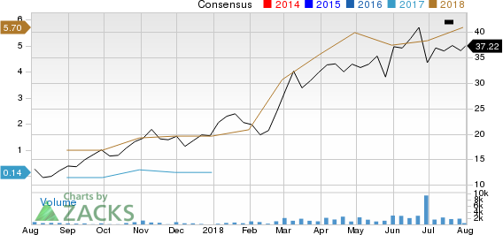 Mammoth Energy Services, Inc. Price and Consensus