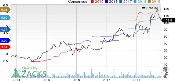 Darden Restaurants, Inc. Price and Consensus