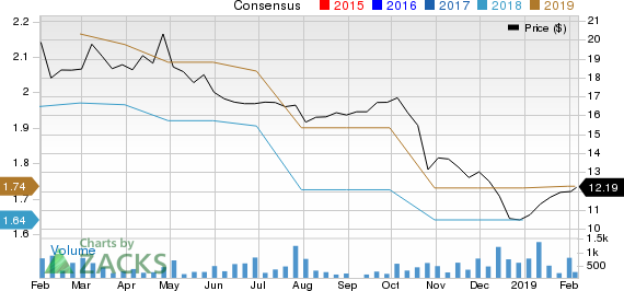 Ardagh Group S.A. Price and Consensus