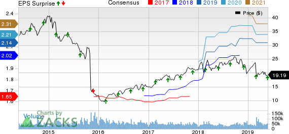 HP Inc. Price, Consensus and EPS Surprise
