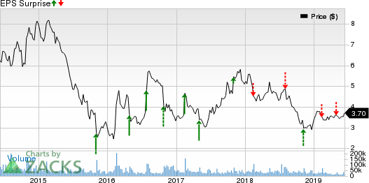 Groupon, Inc. Price and EPS Surprise