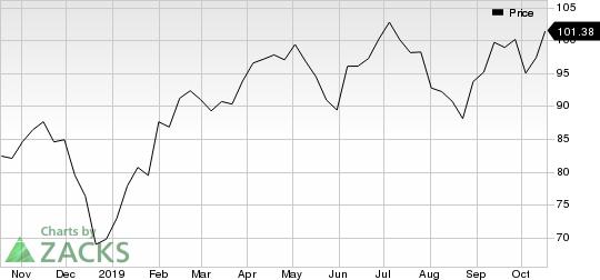 Dover Corporation Price