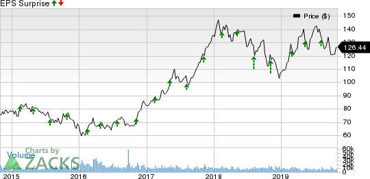 Marriott International Price and EPS Surprise