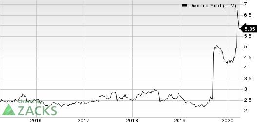 Amcor PLC Dividend Yield (TTM)