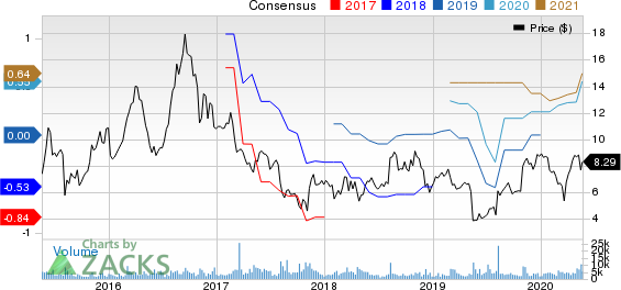 NeoPhotonics Corporation Price and Consensus