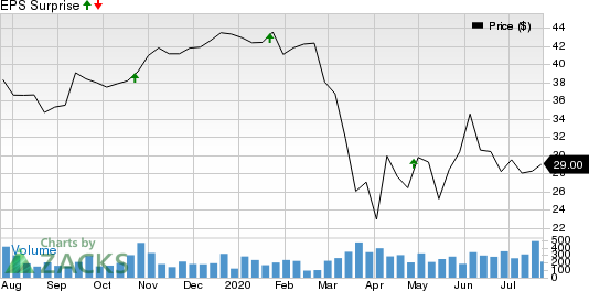 QCR Holdings, Inc. Price and EPS Surprise