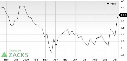 AcelRx Pharmaceuticals, Inc. Price