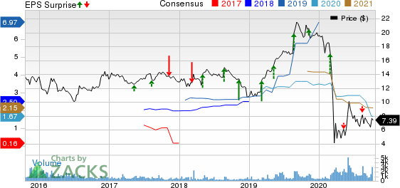 Fly Leasing Limited Price, Consensus and EPS Surprise