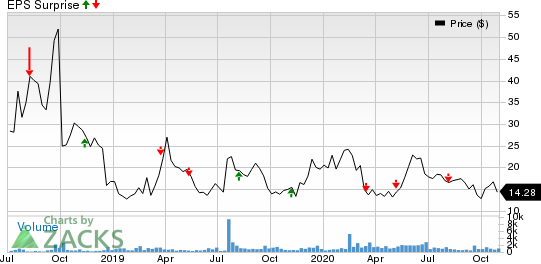 AVROBIO, Inc. Price and EPS Surprise