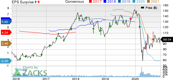 Marriott International, Inc. Price, Consensus and EPS Surprise