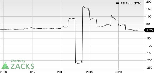 AMark Precious Metals, Inc. PE Ratio (TTM)