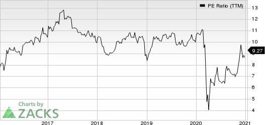 Fidus Investment Corporation PE Ratio (TTM)