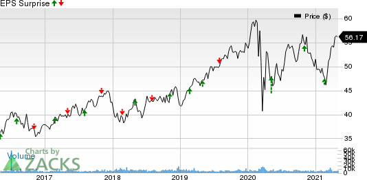 Alliant Energy Corporation Price and EPS Surprise