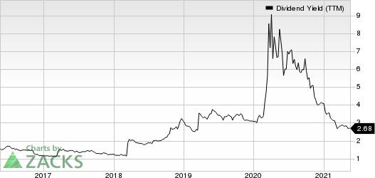 Synovus Financial Corp. Dividend Yield (TTM)