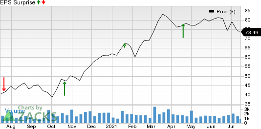 Wintrust Financial Corporation Price and EPS Surprise