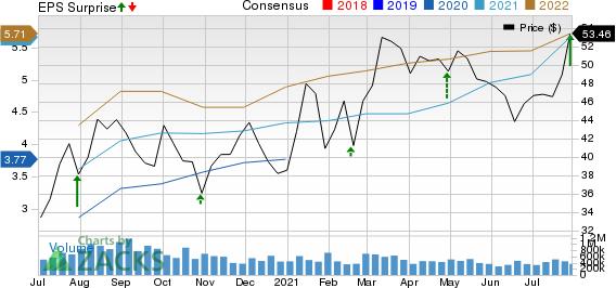 Sonic Automotive, Inc. Price, Consensus and EPS Surprise