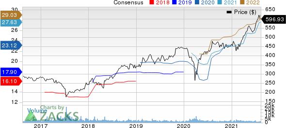 OReilly Automotive, Inc. Price and Consensus