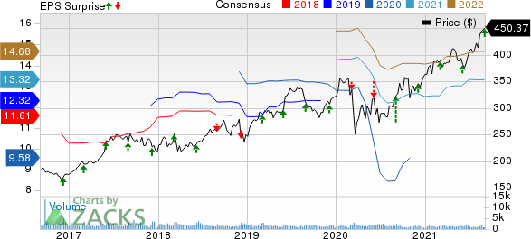 The Cooper Companies, Inc. Price, Consensus and EPS Surprise