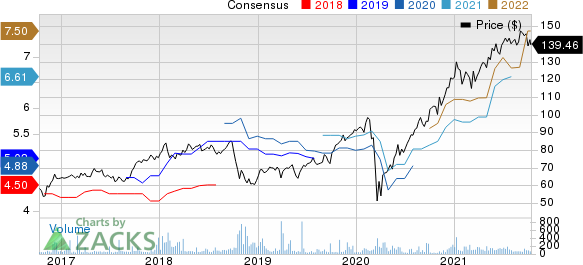 Wolseley PLC Price and Consensus