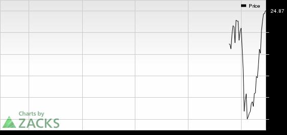 Allegiance Bancshares (ABTX) in Focus: Stock Gains 5.5%