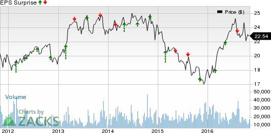 CenterPoint Energy (CNP) Beats on Q3 Earnings & Revenues