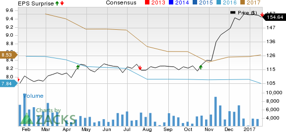 M&T Bank (MTB) Disappoints on Q4 Earnings, Revenues Up