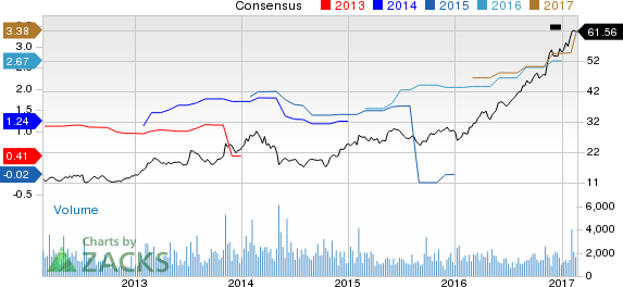 Top Ranked Momentum Stocks to Buy for February 21st