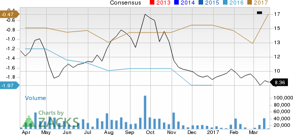 GoPro (GPRO): Strong Industry, Solid Earnings Estimate Revisions