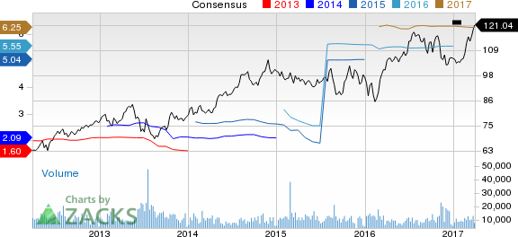 American Tower (AMT) Up 4.9% Since Earnings Report: Can It Continue?