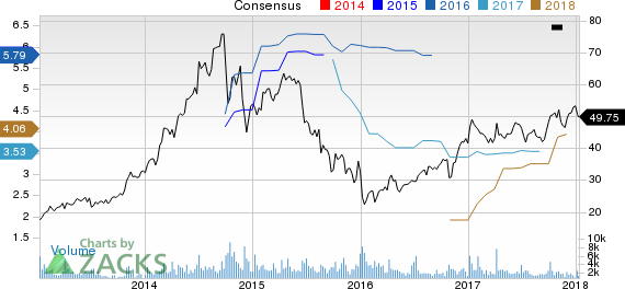 Greenbrier Companies, Inc. (The) Price and Consensus