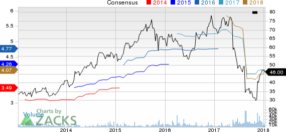 Foot Locker, Inc. Price and Consensus