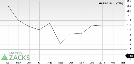 PJT Partners Inc. PEG Ratio (TTM)