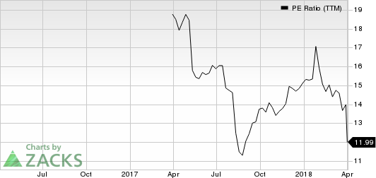 Atkore International Group Inc. PE Ratio (TTM)