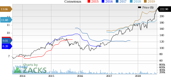 Best stock options right now