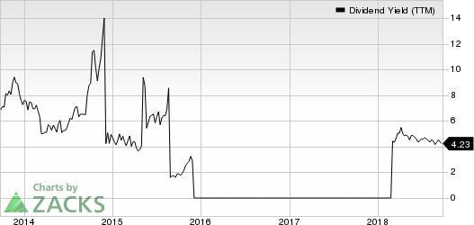 Golden Ocean Group Limited Dividend Yield (TTM)