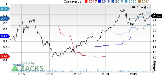 Radware Ltd. Price and Consensus