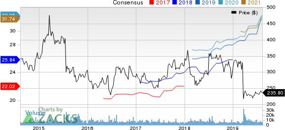 Biogen Inc. Price and Consensus