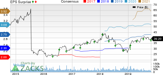 Medical Properties Trust, Inc. Price and Consensus