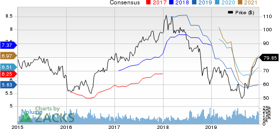 State Street Corporation Price and Consensus