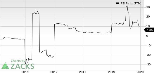 Just Energy Group, Inc. PE Ratio (TTM)