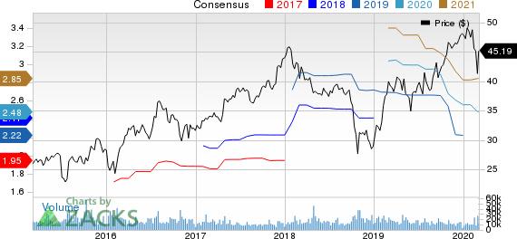 Masco Corporation Price and Consensus