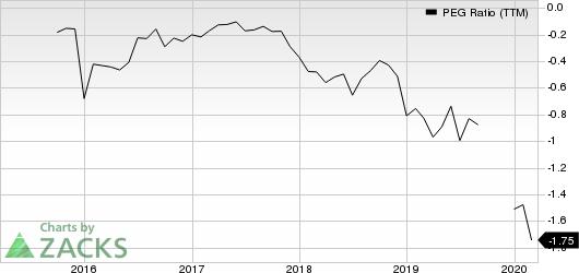Collegium Pharmaceutical, Inc. PEG Ratio (TTM)