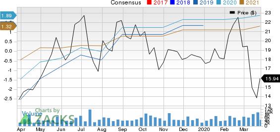 Coherus BioSciences, Inc. Price and Consensus