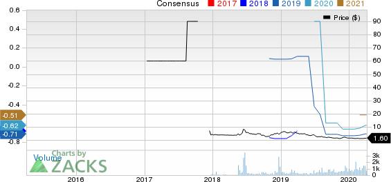 LiveXLive Media, Inc. Price and Consensus