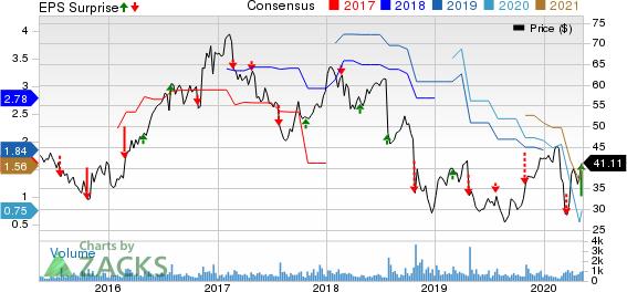 Astec Industries Inc Price, Consensus and EPS Surprise