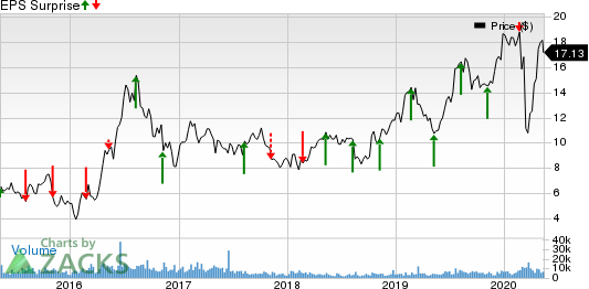 Silver Standard Resources Inc Price and EPS Surprise