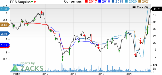 Hibbett Sports, Inc. Price, Consensus and EPS Surprise